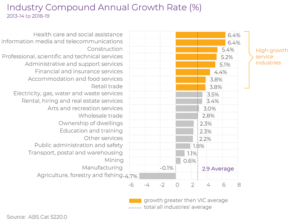 Victorian Industry Compound Annual Growth Rate