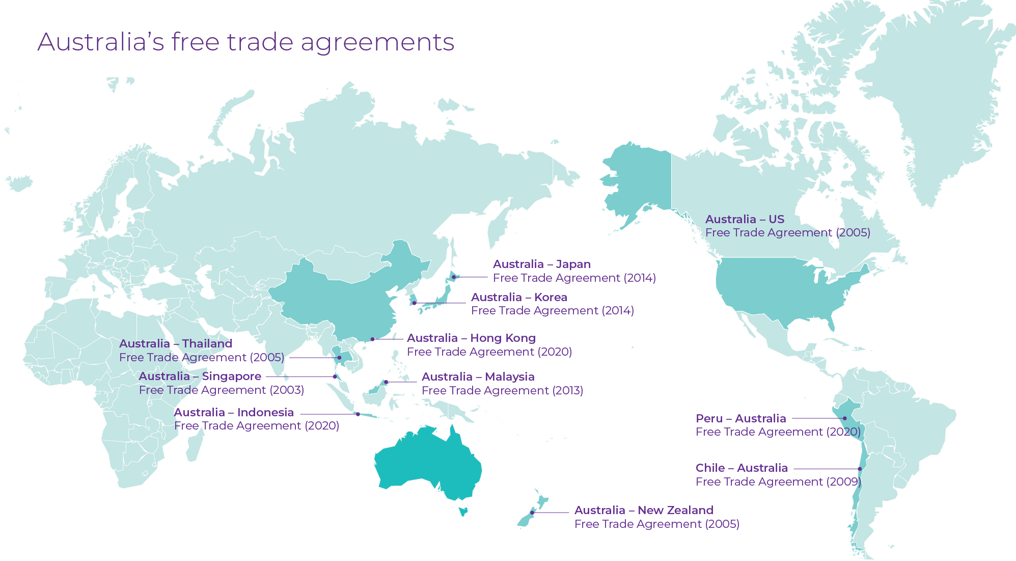 Australia Free Trade Agreements