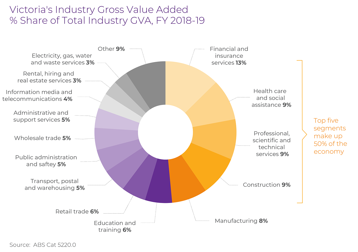 Services industry accounts for 28% of GVA