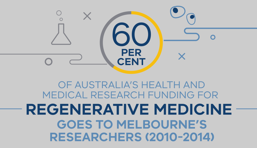 Melbourne receives 60% of Australia's health and medica research funding