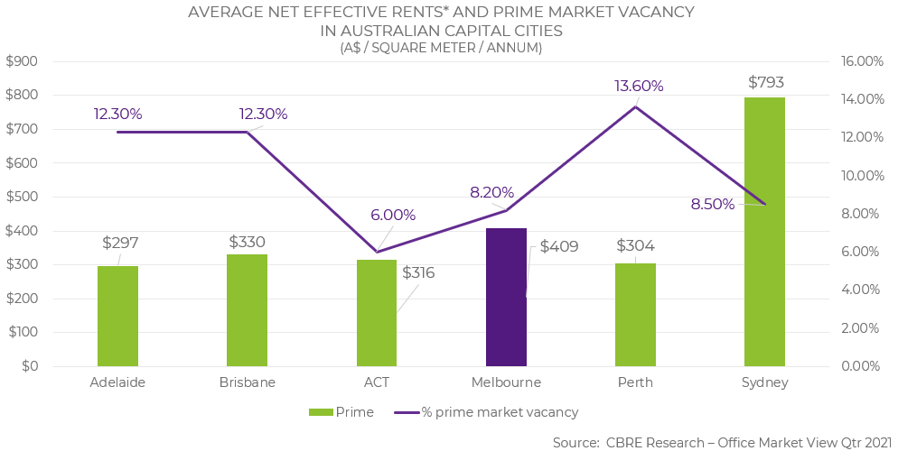 Melbourne offer competitive effective rent rates